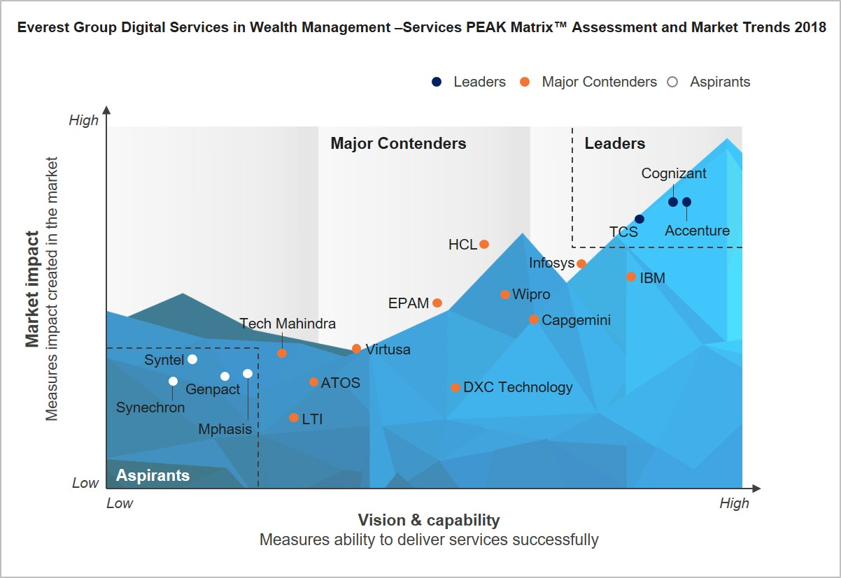everest mwamba investments review of systems