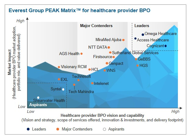 industry landscape on healthcare bpo Technavio's analysts forecast the global healthcare bpo  with inputs from industry experts the report covers the global healthcare bpo market landscape and.